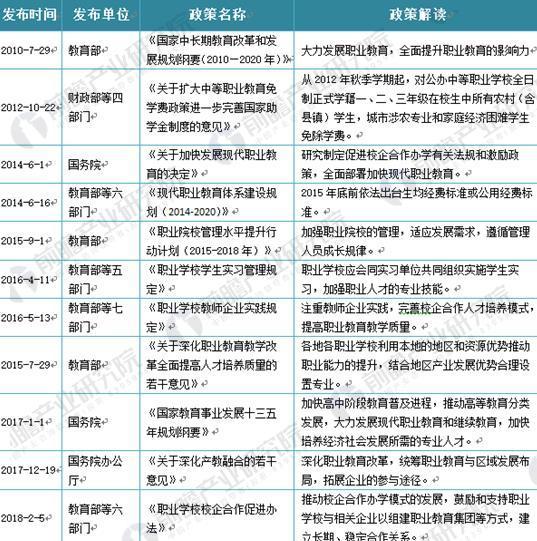 图表1:我国职业教育发展政策汇总分析