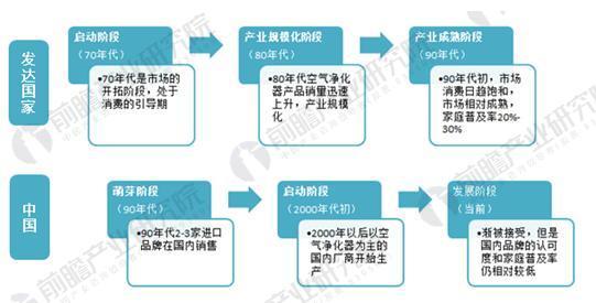 图表1:空气净化器国内外发展阶段对比分析