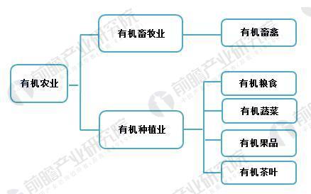 图表3:我国有机农业产品分类