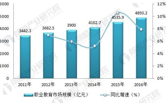 图表3:2011-2016年我国职业教育市场规模及增速(单位:亿元,%)