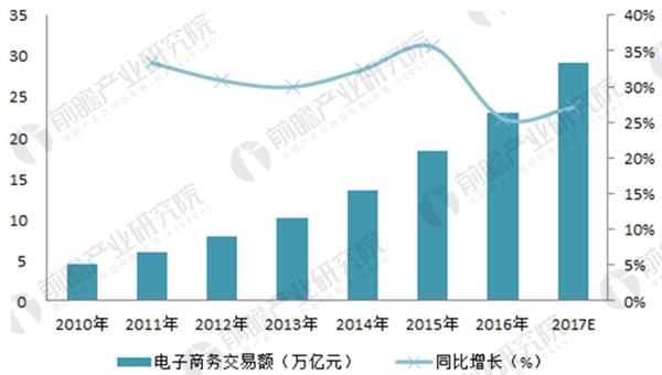 图表2:2010-2017年中国电子商务交易规模及变化趋势(单位:万亿元,%)