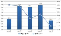 中国黄金连续5年销量居首 2017年实际<em>消费量</em>1089吨