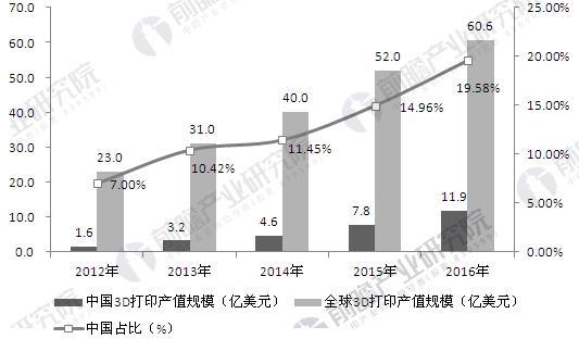 2012-2016年中国及全球3D打印产业规模分析