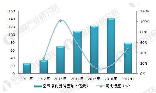 图表5:2011-2017年我国空气净化器销售额及增速(单位:万台,%)