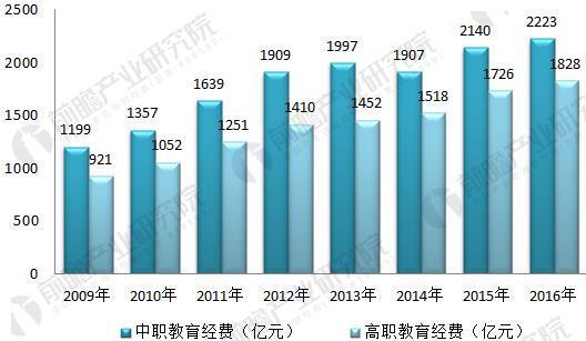 图表2:2009-2016年我国职业教育经费投入统计分析(单位:亿元)