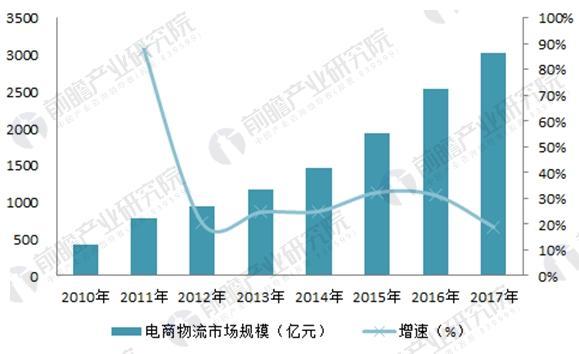 图表4:2010-2017年中国电商物流市场规模(单位:亿元,%)