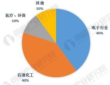 图表1:我国特种气体市场需求格局(单位:%)