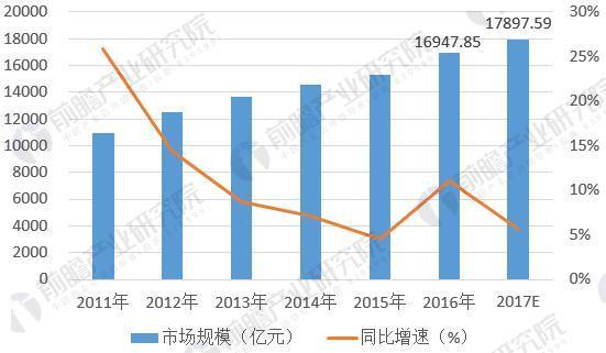 图表4:2011-2017年电子器件制造行业市场规模变化(单位:亿元,%)