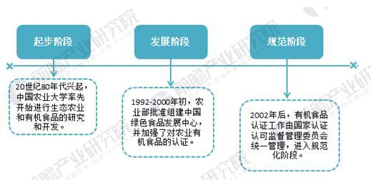 图表2:我国有机农业行业发展历程分析