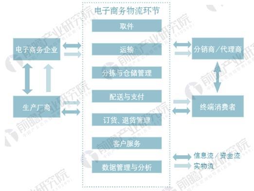 图表1:中国电子商务物流流程示意图