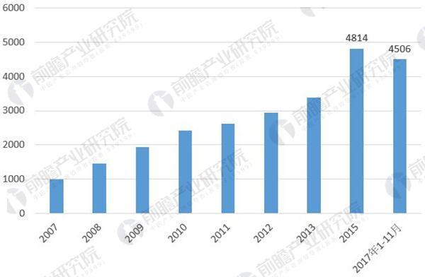 图表5:2007-2017年我国环境保护支出规模变化(单位:亿元)