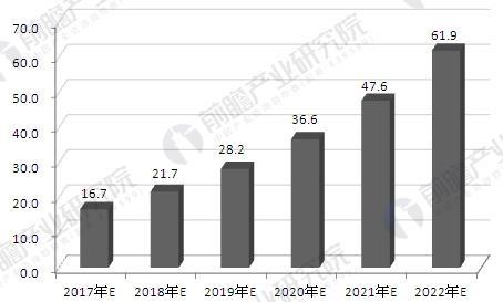 2017-2022年中国3D打印市场规模预测图