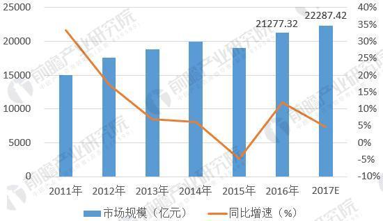 图表3:2011-2017年常用有色金属冶炼行业市场规模变化(单位:亿元,%)