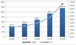 <em>吸尘器</em>市场规模将近百亿 电商成主流销售渠道