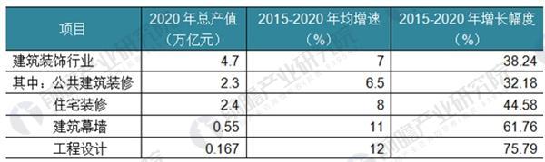 """图表4:""""十三五""""期间建筑装饰行业规模发展空间预测(单位:万亿元,%)"""