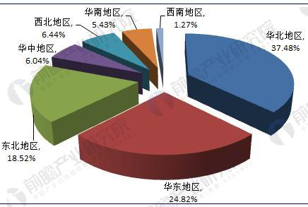 图表3:2016年中国沼气发电区域竞争格局(单位:%)