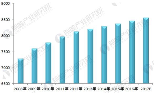 图表1:2008-2017年会计师事务所数量增长情况(单位:家)