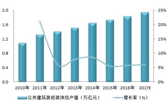 图表2:2010-2017年中国公共建筑装饰产值及同比增长(单位:万亿元,%)