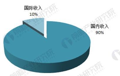 图表4:我国会计师事务所国际国内业务比重(单位:%)