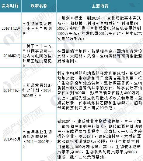 图表1:2013年以来中国沼气发电政策情况
