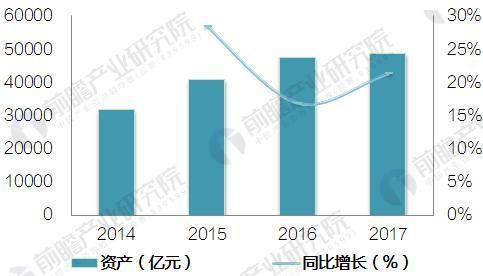 图表1:2014-2017Q3中国财务公司资产规模及增长情况(单位:亿元,%)
