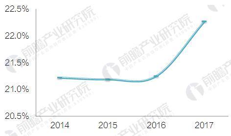 图表4:2014-2017Q3中国财务公司行业资本充足率情况(单位:%)