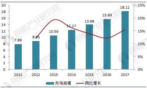 图表2:2009-2020年中国智能电网投资规模现状与规划情况(单位:亿元,%)