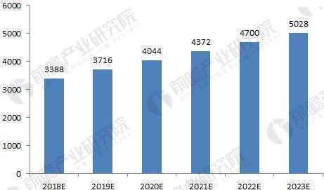 图表5:2018-2023年中国数控机床行业市场规模预测(单位:亿元)