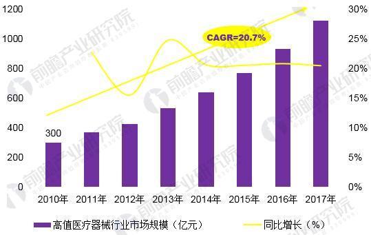 图表3:2010-2017年中国高值医疗器械行业市场规模变化情况(单位:亿元,%)