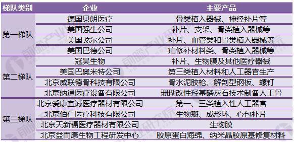 图表4:国内高值医疗器械行业主要梯队代表企业及主要产品统计情况