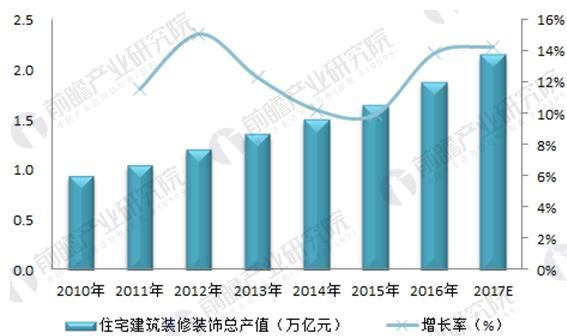 图表3:2010-2017年中国住宅建筑装饰产值及同比增长(单位:万亿元,%)