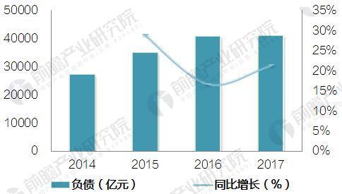 图表2:2014-2017Q3中国财务公司负债规模及增长情况(单位:亿元,%)