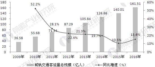2009-2016年城轨交通客运量总规模趋势图