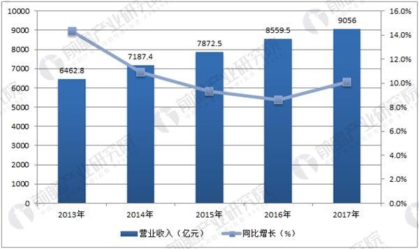 中国家具制造行业主营业收入情况统计