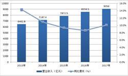 中国<em>家具</em>行业快速发展 2017年营收达9056亿元