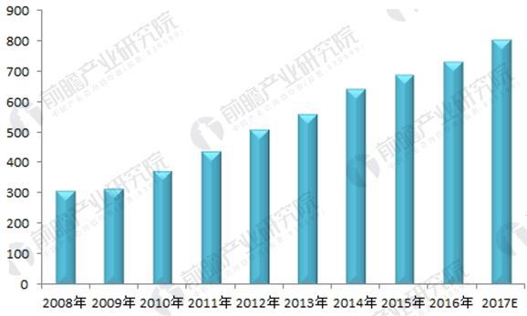 图表3:2008-2017年中国会计师事务所收入规模(单位:亿元)