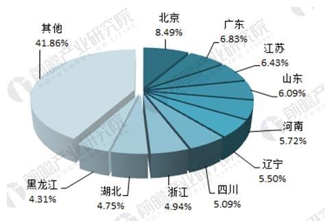 图表5:全国会计师事务所数量前10名占比情况(单位:%)