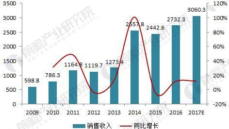 图表1:2009-2017年中国智能电网投资规模现状与规划情况(单位:亿元,%)