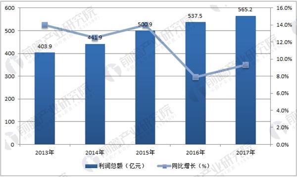 中国家具制造行业利润总额情况统计