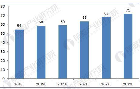 图表4:2018-2023年中国沼气发电投资规模预测(单位:亿元)