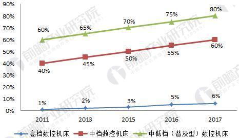 图表3:我国不同数控机床产品的国产化率情况(单位:%)