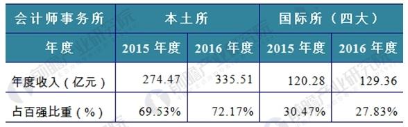 """图表6:2015-2016年度""""本土所""""与""""国际所""""收入对比(单位:万元,%)"""