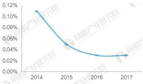 图表5:2014-2017Q3中国财务公司行业不良资产率情况(单位:%)