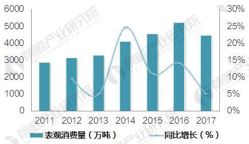 图表2:2011-2017年10月中国甲醇表观消费量及增长情况(单位:万吨,%)