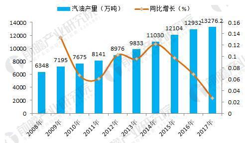 图表2:2008-2017年我国汽油产量及同比增长(单位:万吨,%)