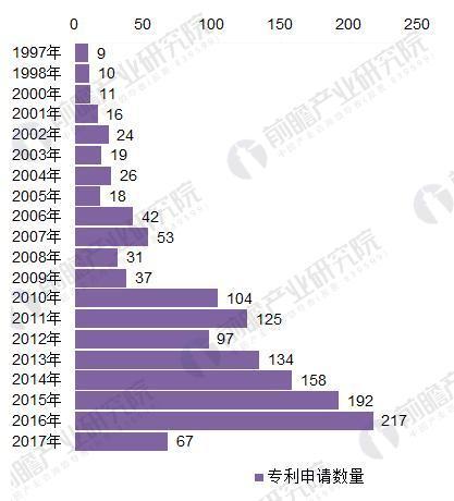 图表2:1997-2017年我国raybet雷竞技制造行业专利申请数量变化趋势(单位:个)