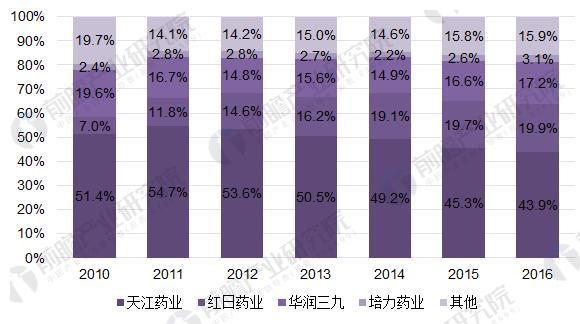 图表2:2010-2016年中药配方颗粒竞争格局(单位:%)