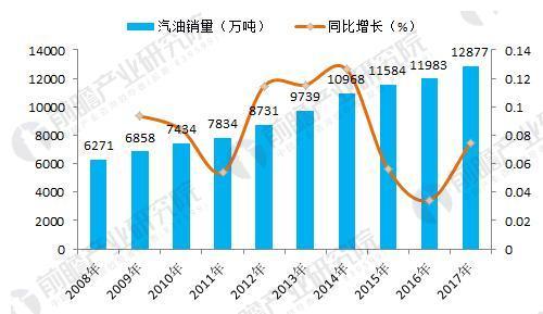 图表3:2008-2017年我国汽油年度销量及增长(单位:万吨,%)