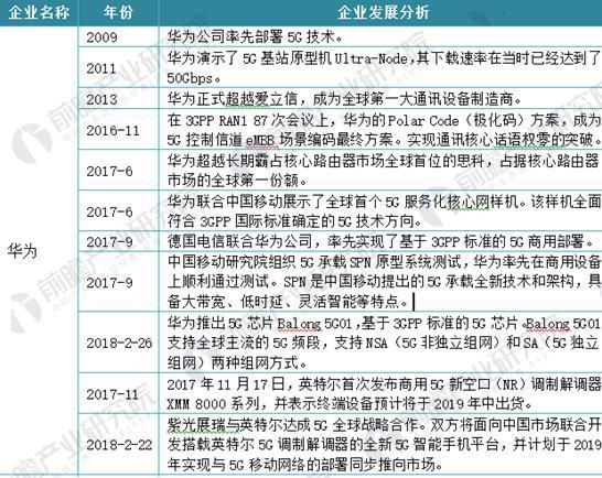 图表2:国内外代表性企业5G芯片发展分析(一)