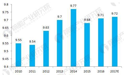 图表4:2010-2017年我国加油站数量变化趋势(单位:万座)